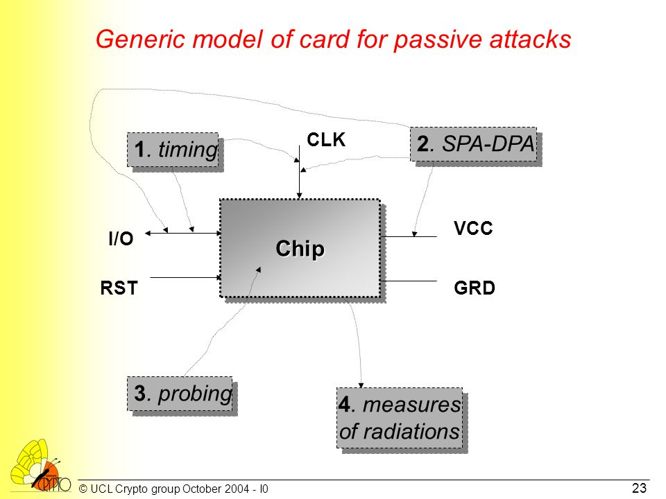 © UCL Crypto group October 2004 - I0 23 Generic model of card for passive attacks ChipChip CLK GRD VCC RST I/O 2. SPA-DPA 1. timing 3. probing 4. meas