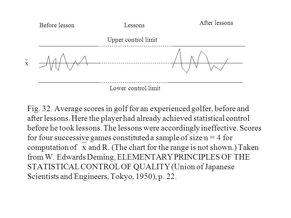 Fig. 32. Average scores in golf for an experienced golfer, before and after lessons. Here the player had already achieved statistical control before h