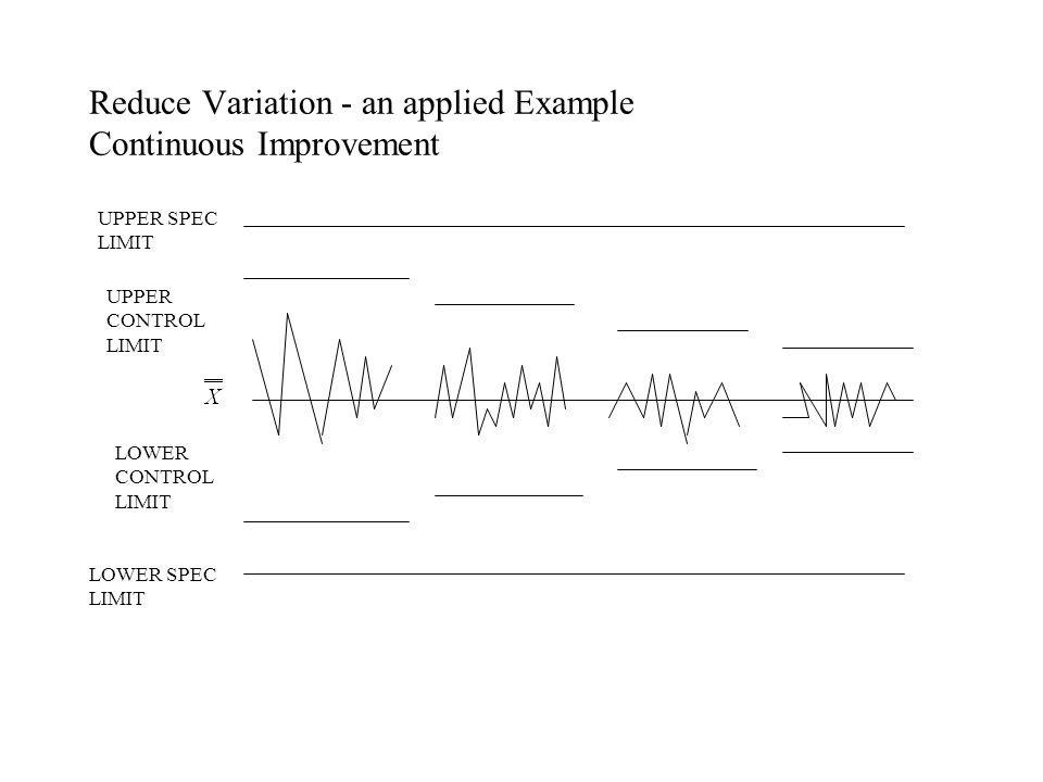 Reduce Variation - an applied Example Continuous Improvement UPPER SPEC LIMIT LOWER SPEC LIMIT UPPER CONTROL LIMIT LOWER CONTROL LIMIT