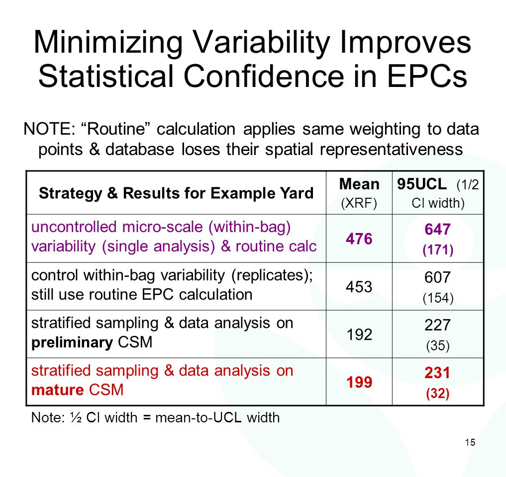 15 Minimizing Variability Improves Statistical Confidence in EPCs Strategy & Results for Example Yard Mean (XRF) 95UCL (1/2 CI width) uncontrolled mic