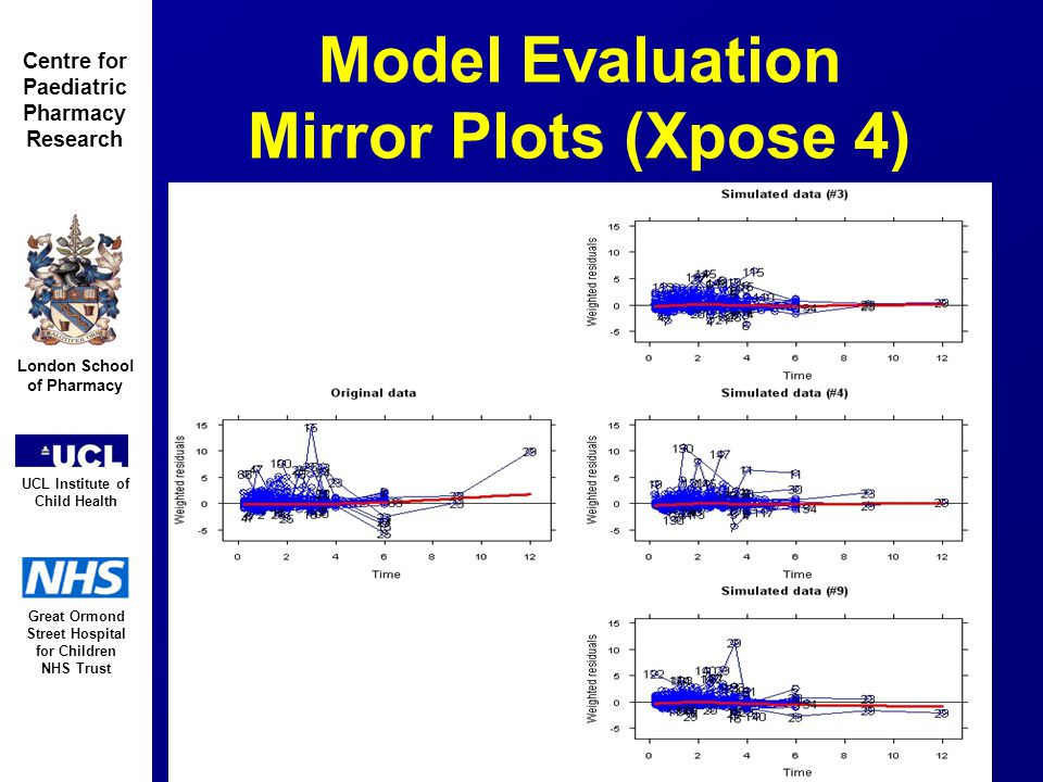 Great Ormond Street Hospital for Children NHS Trust London School of Pharmacy UCL Institute of Child Health Centre for Paediatric Pharmacy Research Model Evaluation Mirror Plots (Xpose 4)