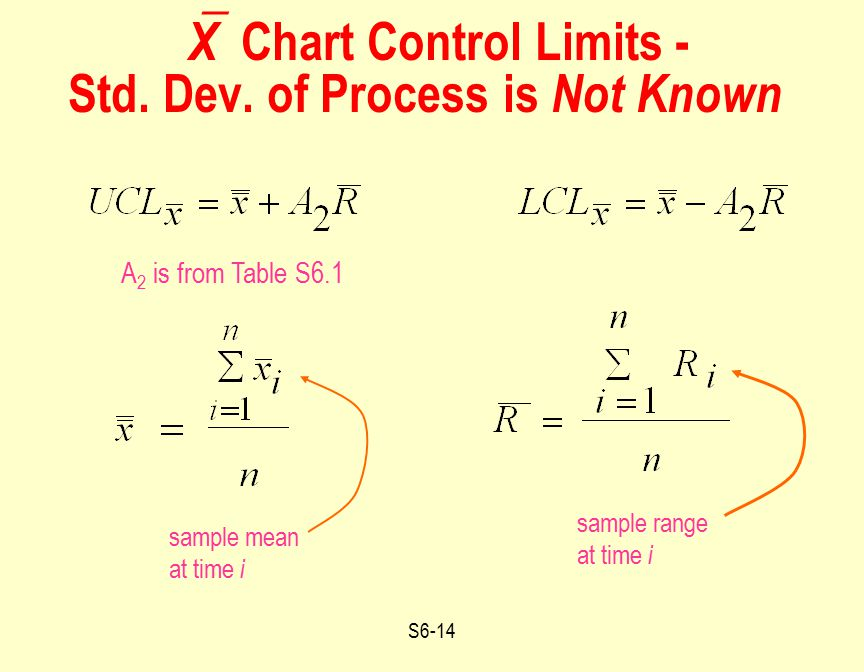 S6-14  X Chart Control Limits - Std. Dev. of Process is Not Known sample range at time i A 2 is from Table S6.1 sample mean at time i