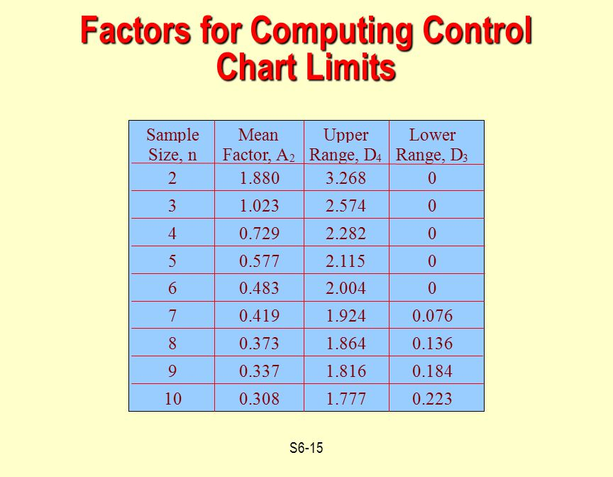 S6-15 Factors for Computing Control Chart Limits Sample Size, n Mean Factor, A 2 Upper Range, D 4 Lower Range, D 3 21.8803.2680 31.0232.5740 40.7292.2