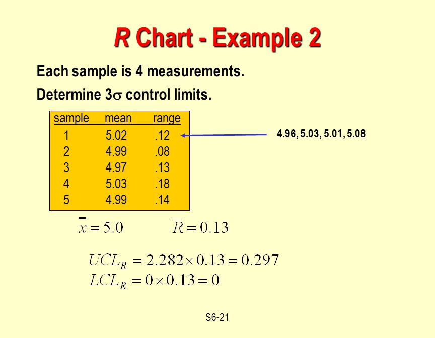 S6-21 Each sample is 4 measurements. Determine 3  control limits. sample mean range 1 5.02.12 2 4.99.08 3 4.97.13 4 5.03.18 5 4.99.14 R Chart - Examp