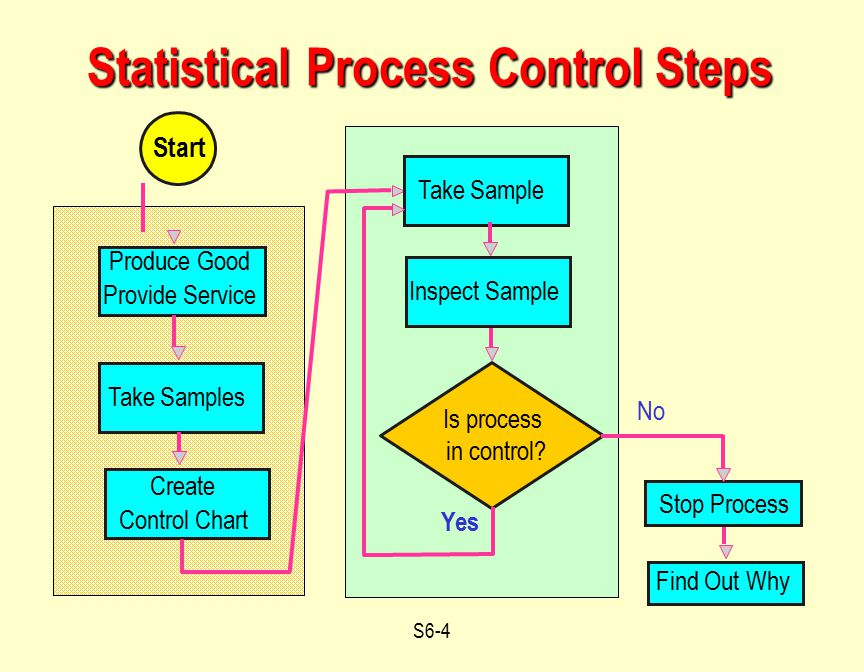 S6-4 Produce Good Provide Service Stop Process No Yes Is process in control? Take Samples Find Out Why Create Control Chart Start Statistical Process
