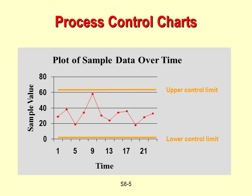 S6-5 Process Control Charts Plot of Sample Data Over Time 0 20 40 60 80 159131721 Time Sample Value Upper control limit Lower control limit