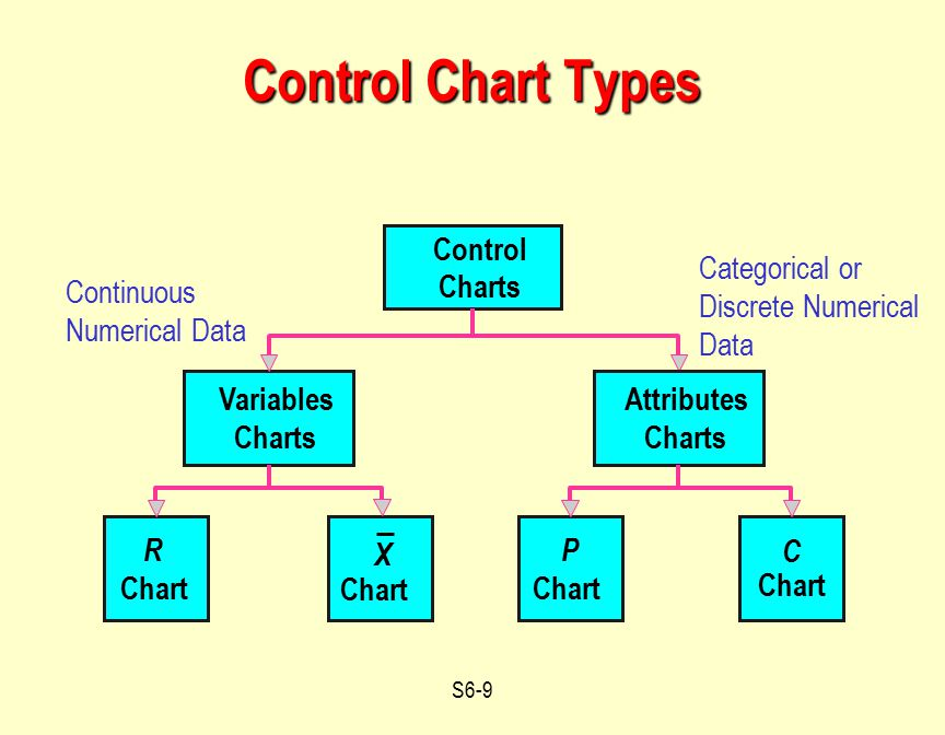S6-20 sample range at time i From Table S6.1 R Chart Control Limits