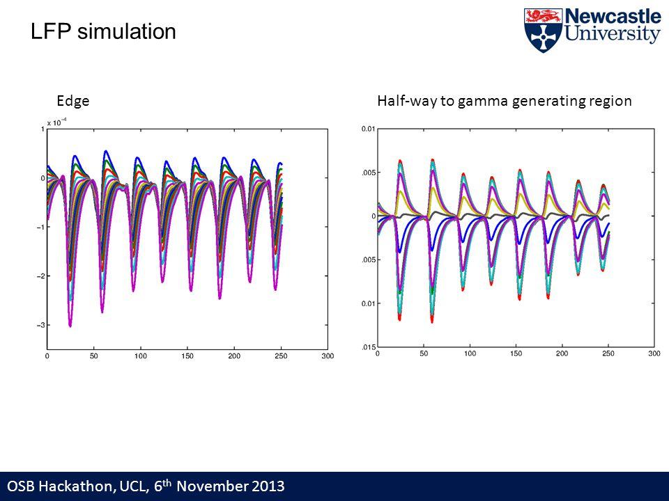 OSB Hackathon, UCL, 6 th November 2013 LFP simulation Edge Half-way to gamma generating region