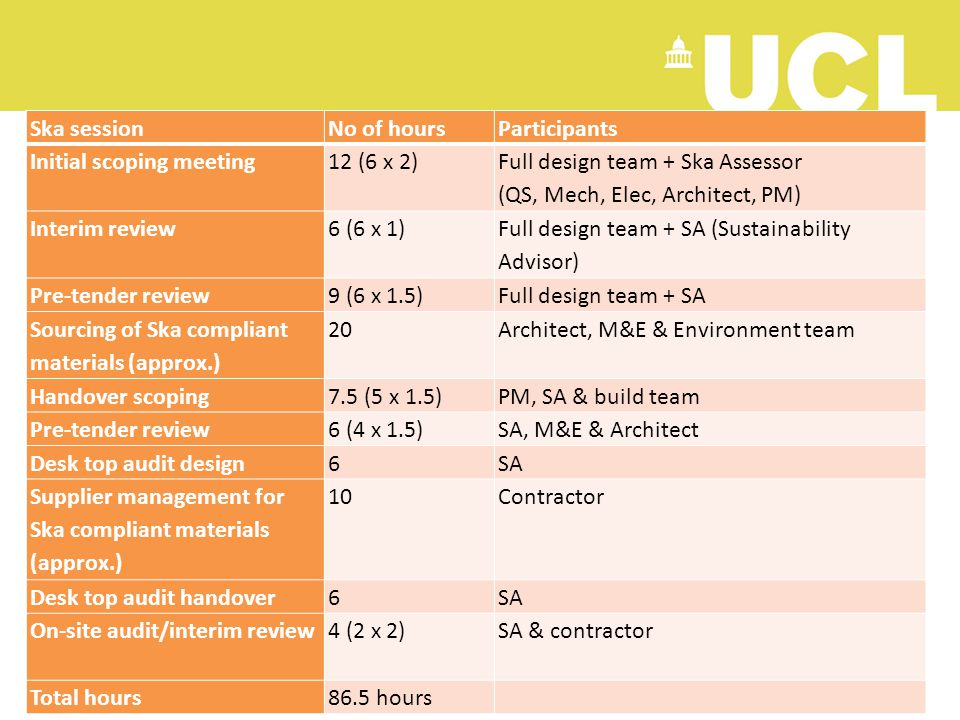 4 Ska sessionNo of hoursParticipants Initial scoping meeting12 (6 x 2) Full design team + Ska Assessor (QS, Mech, Elec, Architect, PM) Interim review6 (6 x 1) Full design team + SA (Sustainability Advisor) Pre-tender review9 (6 x 1.5)Full design team + SA Sourcing of Ska compliant materials (approx.) 20Architect, M&E & Environment team Handover scoping7.5 (5 x 1.5)PM, SA & build team Pre-tender review6 (4 x 1.5)SA, M&E & Architect Desk top audit design6SA Supplier management for Ska compliant materials (approx.) 10Contractor Desk top audit handover6SA On-site audit/interim review4 (2 x 2)SA & contractor Total hours86.5 hours