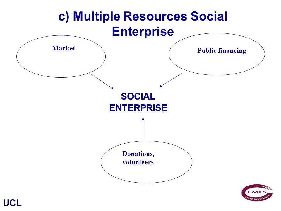 UCL Market Donations, volunteers Public financing c) Multiple Resources Social Enterprise SOCIAL ENTERPRISE