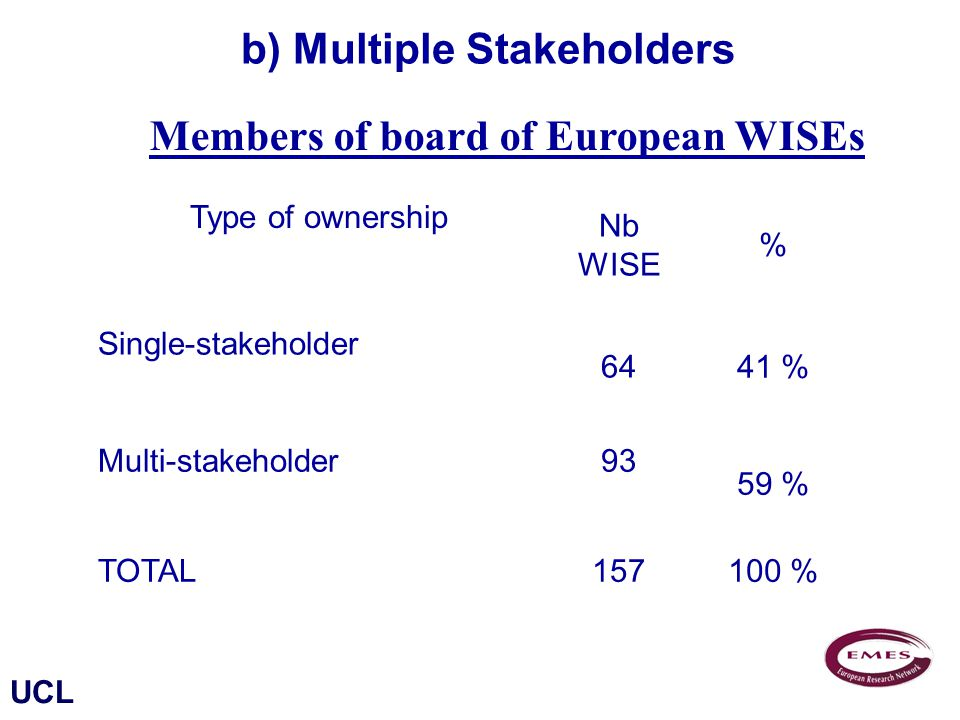 UCL Type of ownership Nb WISE % Single-stakeholder 6441 % Multi-stakeholder 93 59 % TOTAL157100 % Members of board of European WISEs Source : PERSE b) Multiple Stakeholders