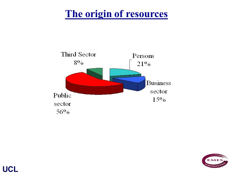 UCL The origin of resources Source : PERSE