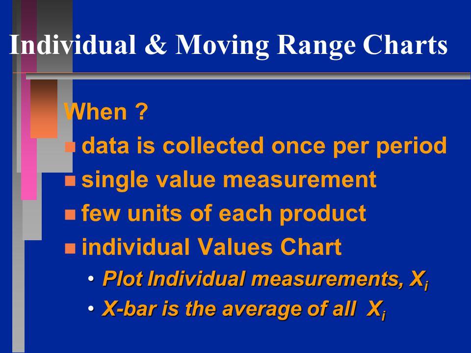 Individual & Moving Range Charts When .