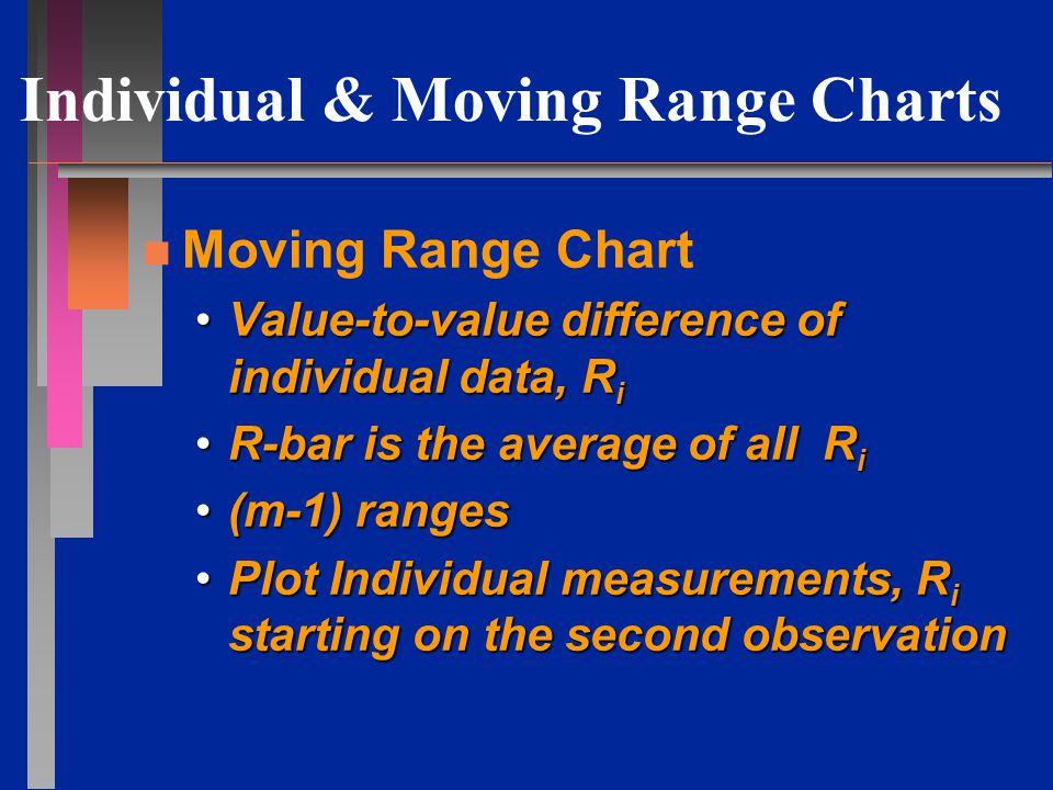 Individual & Moving Range Charts Control Limits n n Individual Charts x = X + R UCL x = X + 2.66 R x = X - R LCL x = X - 2.66 R n n Moving Range Charts R = R UCL R = 3.27 R R = LCL R = 0 n n At least 80 samples n n Interpret similar to traditional charts