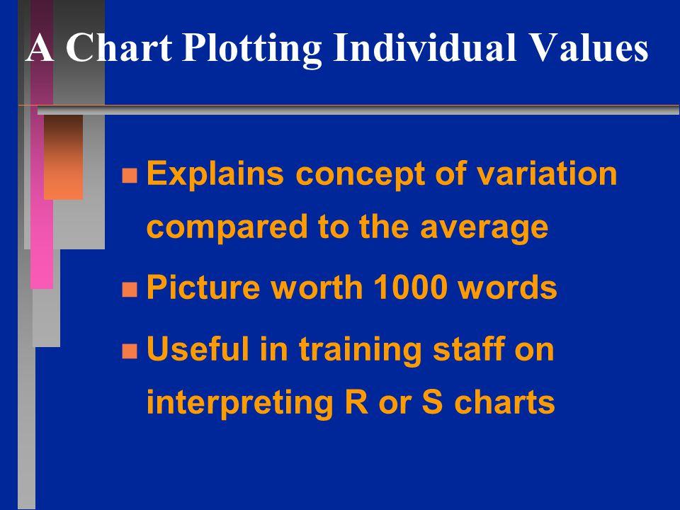 Median and Range Charts n n Study process variation n n Steps: record subgroup measurements rank in decreasing order find median & range in each subgroup Median Chart Center = all medians AVG Range Chart Center = all ranges AVG Determine UCL & LCL for the Median & Range Charts