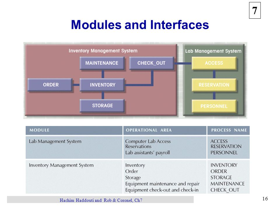 7 16 Hachim Haddouti and Rob & Coronel, Ch7 Modules and Interfaces