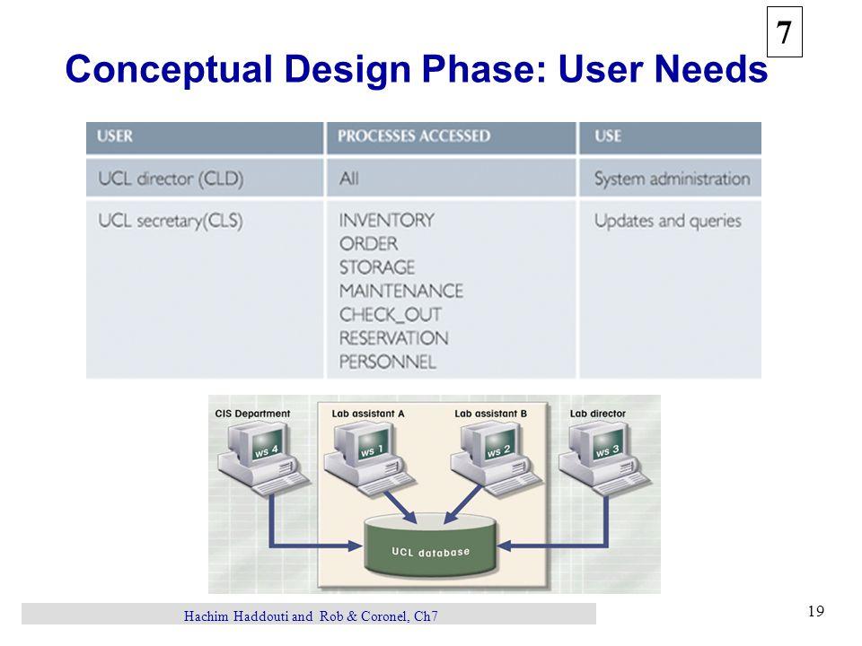 7 19 Hachim Haddouti and Rob & Coronel, Ch7 Conceptual Design Phase: User Needs