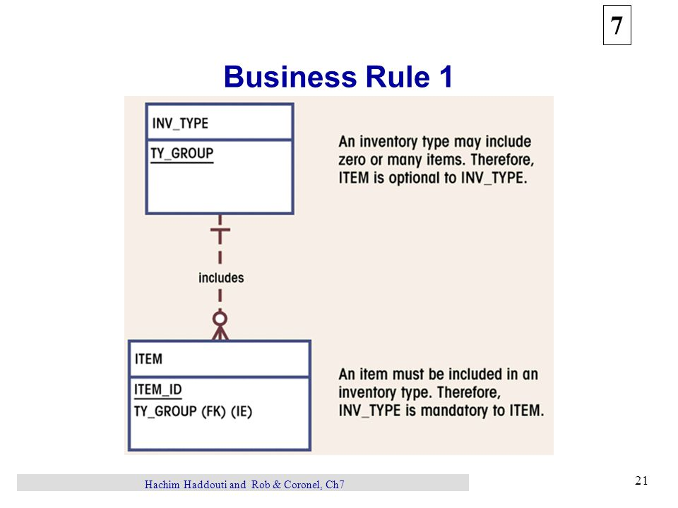 7 21 Hachim Haddouti and Rob & Coronel, Ch7 Business Rule 1