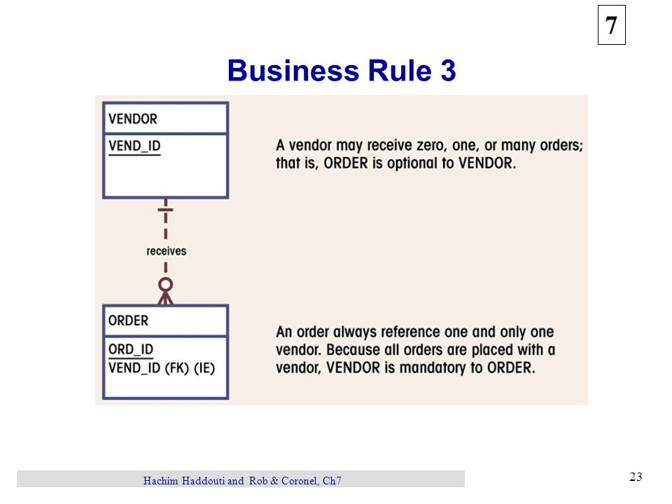 7 23 Hachim Haddouti and Rob & Coronel, Ch7 Business Rule 3