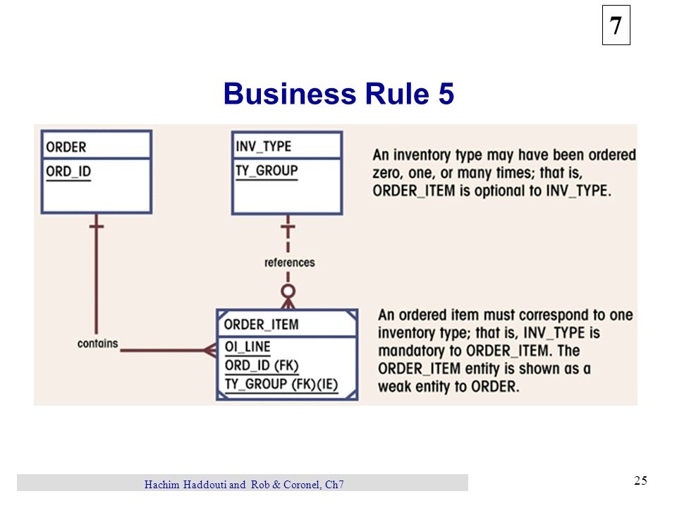 7 25 Hachim Haddouti and Rob & Coronel, Ch7 Business Rule 5