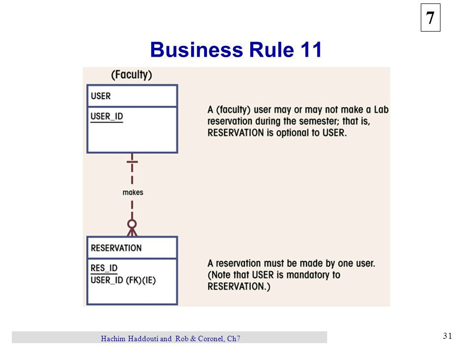 7 31 Hachim Haddouti and Rob & Coronel, Ch7 Business Rule 11