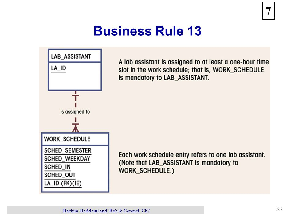 7 33 Hachim Haddouti and Rob & Coronel, Ch7 Business Rule 13