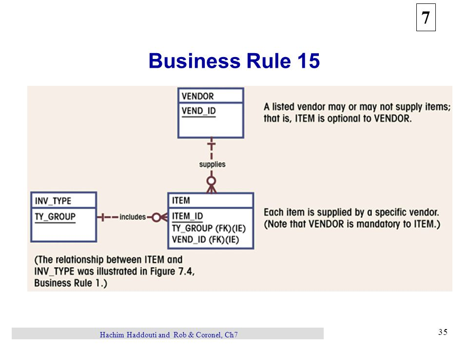 7 35 Hachim Haddouti and Rob & Coronel, Ch7 Business Rule 15