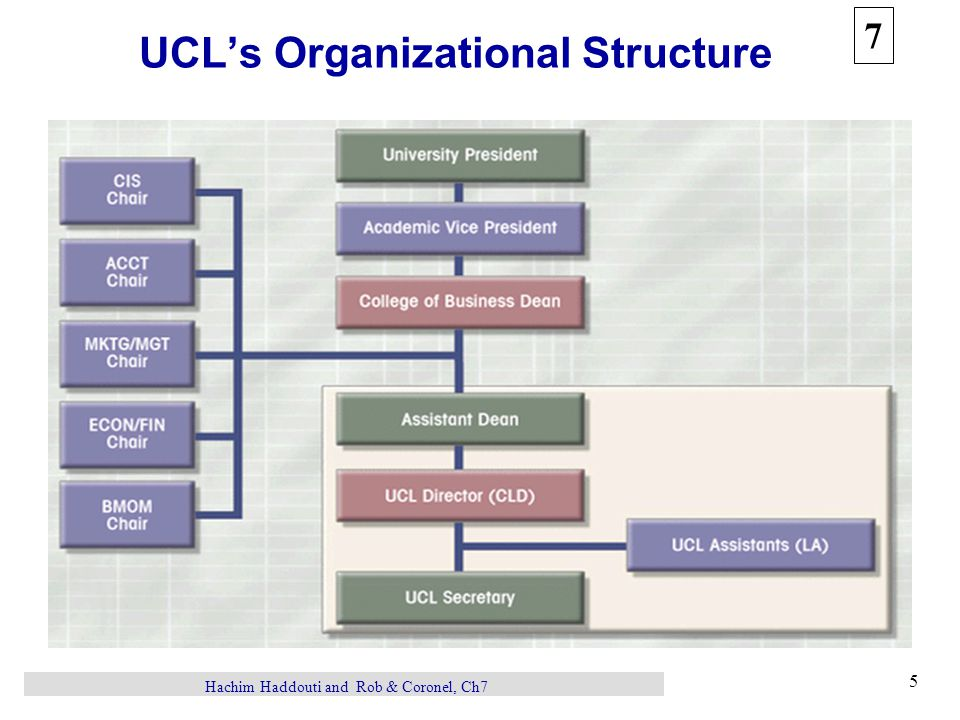 7 6 Hachim Haddouti and Rob & Coronel, Ch7 UCL Description of Operations Inventory, storage, order management –Classifications: hardware, software, literature, supplies –Serialized vs.
