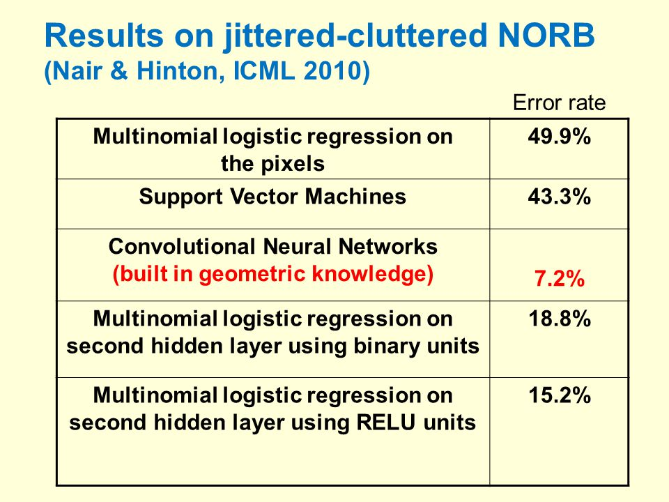 Results on jittered-cluttered NORB (Nair & Hinton, ICML 2010) Multinomial logistic regression on the pixels 49.9% Support Vector Machines43.3% Convolutional Neural Networks (built in geometric knowledge) 7.2% Multinomial logistic regression on second hidden layer using binary units 18.8% Multinomial logistic regression on second hidden layer using RELU units 15.2% Error rate