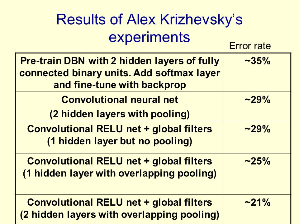 Results of Alex Krizhevsky's experiments Pre-train DBN with 2 hidden layers of fully connected binary units.
