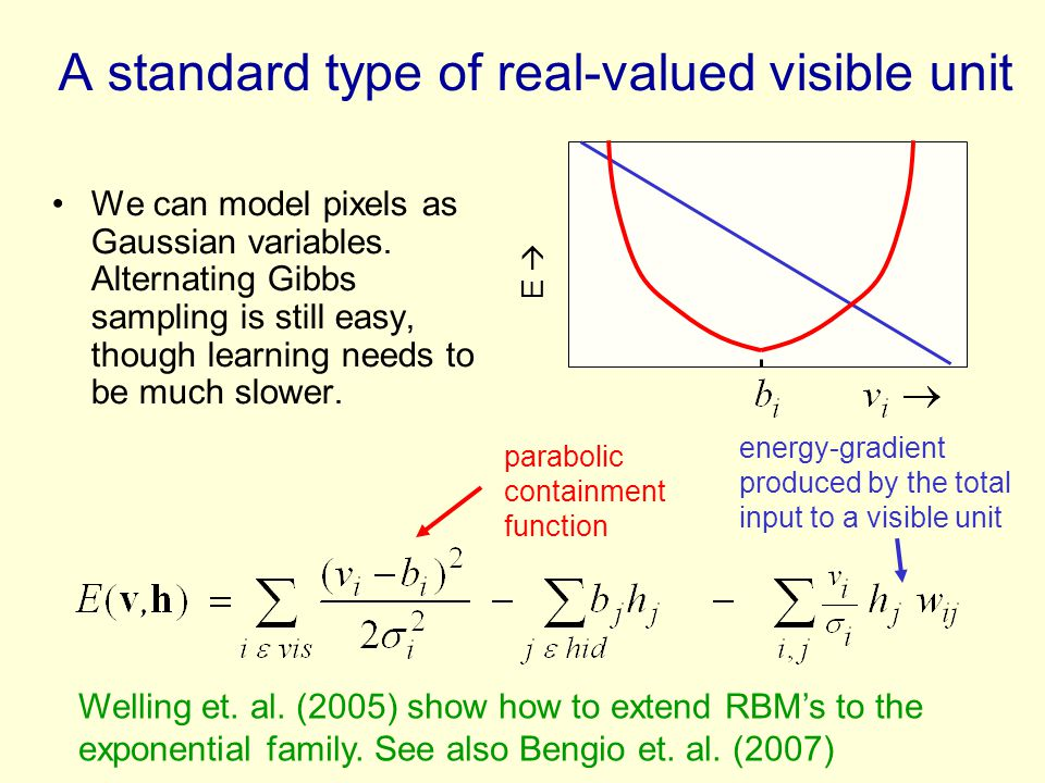 The two conditional distributions for a Gaussian-Bernoulli RBM