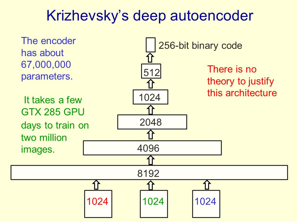 Krizhevsky's deep autoencoder 1024 8192 4096 2048 1024 512 256-bit binary code The encoder has about 67,000,000 parameters.