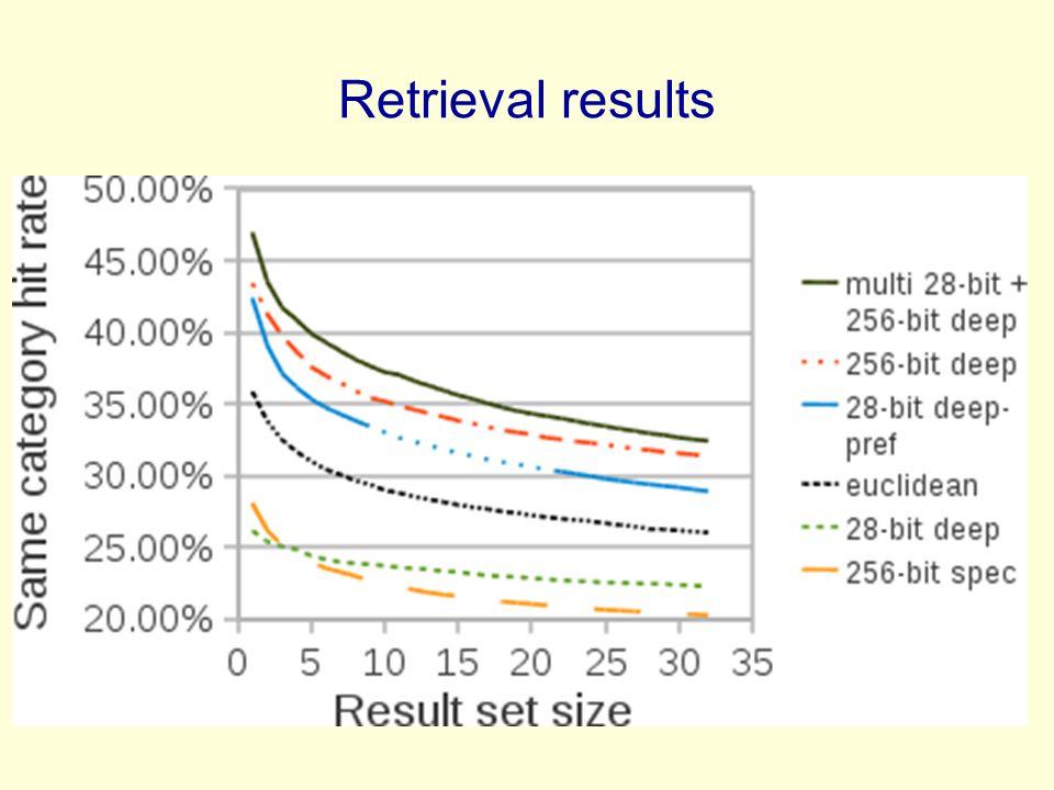 Retrieval results