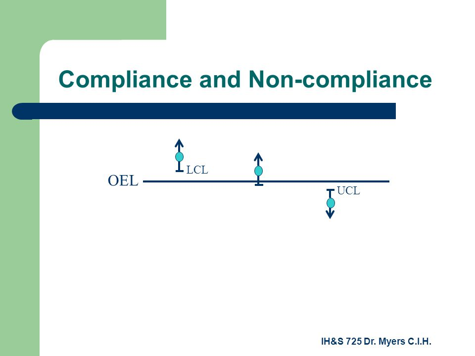 IH&S 725 Dr. Myers C.I.H. Compliance and Non-compliance OEL LCL UCL
