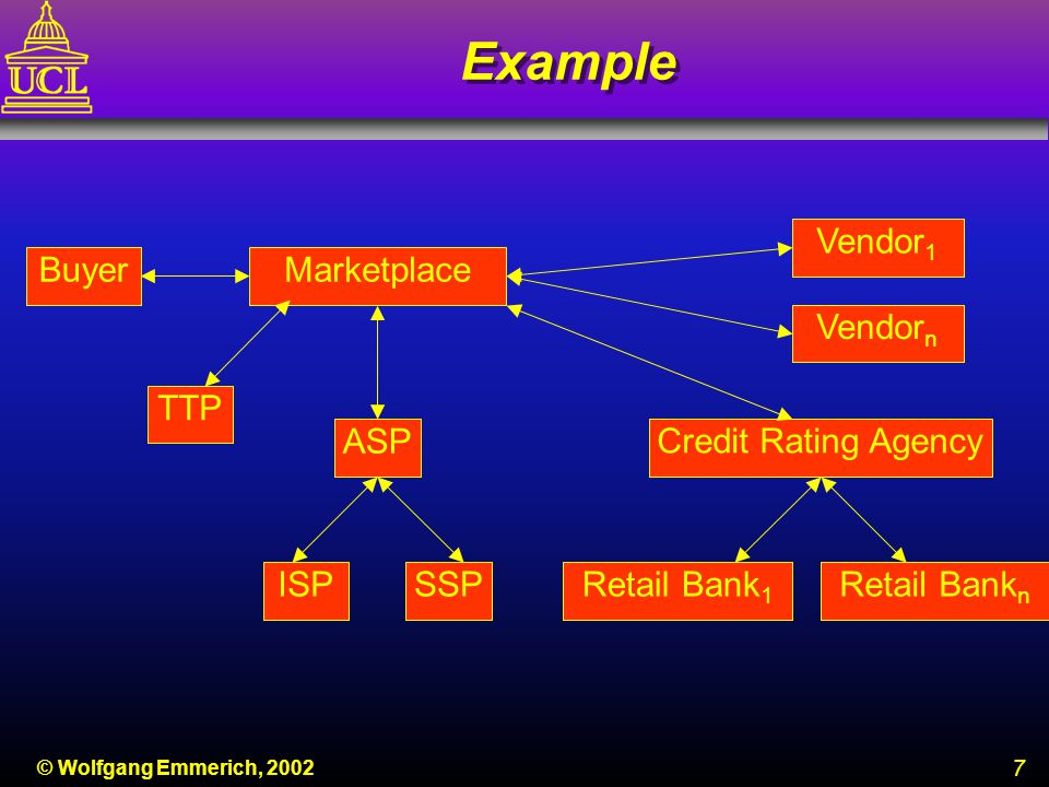 8 © Wolfgang Emmerich, 2002 Typical SLA Content n Parties of the agreement n Purpose of the SLA n Duration of agreement n Description of service: Service overview Corporate dependence Priority Critical/peak periods Service level components –Availability –Transactions –Response –Utilization –Accuracy and –Security n Parties of the agreement n Purpose of the SLA n Duration of agreement n Description of service: Service overview Corporate dependence Priority Critical/peak periods Service level components –Availability –Transactions –Response –Utilization –Accuracy and –Security n Targets and metrics for measurement n Scheduled unavailability for maintenance/changes n Support hours n Charging agreements n Monitoring actual service levels against targets n Responsibilities n Service level reporting n Penalties for failure n Customer service review meetings/renegotiations n Contacts