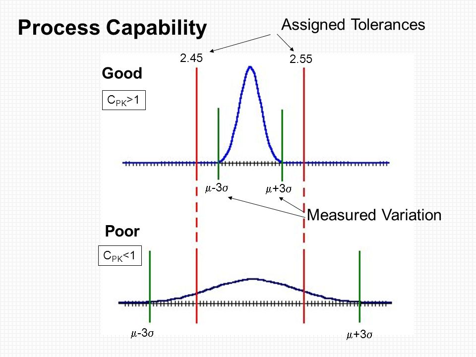  +3   -3  2.55 2.45 Assigned Tolerances Measured Variation  -3   +3  Process Capability Good Poor C PK >1 C PK <1