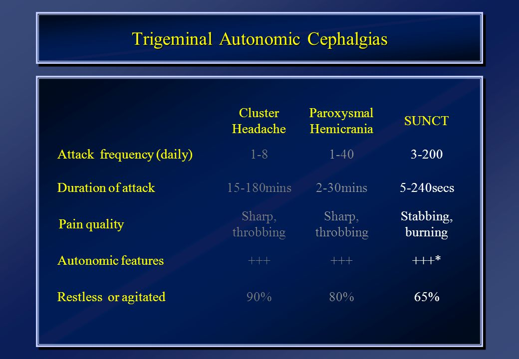 Trigeminal Autonomic Cephalgias Cluster Headache Paroxysmal Hemicrania SUNCT Attack frequency (daily)1-81-403-200 Duration of attack15-180mins2-30mins