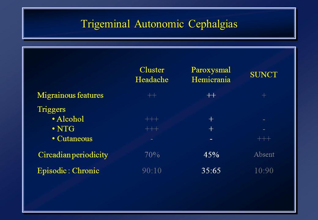 Trigeminal Autonomic Cephalgias ClusterHeadache Paroxysmal Hemicrania SUNCT Migrainous features++ + Triggers Alcohol NTG Cutaneous +++ - ++-++- +++ Circadian periodicity70%45% Absent Episodic : Chronic90:1035:6510:90