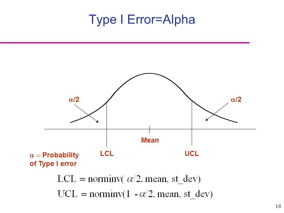 16 Type I Error=Alpha Mean LCLUCL  /2  Probability of Type I error