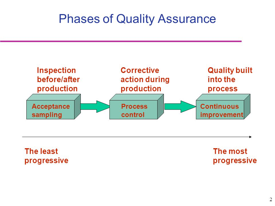 2 Phases of Quality Assurance Acceptance sampling Process control Continuous improvement Inspection before/after production Corrective action during p