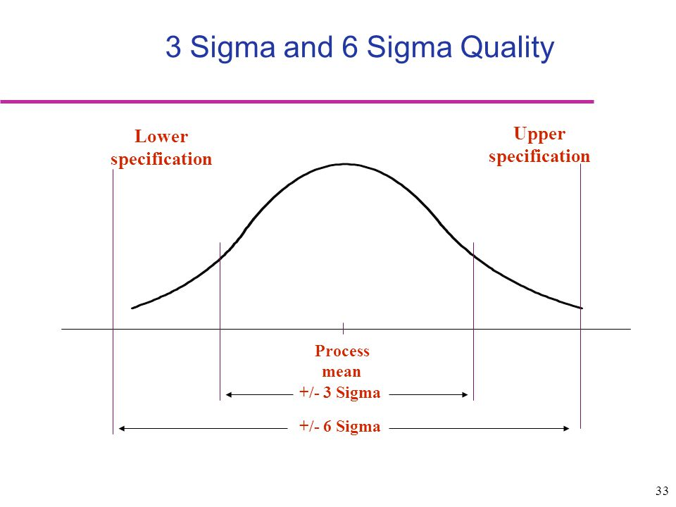 33 Process mean Lower specification Upper specification +/- 3 Sigma +/- 6 Sigma 3 Sigma and 6 Sigma Quality