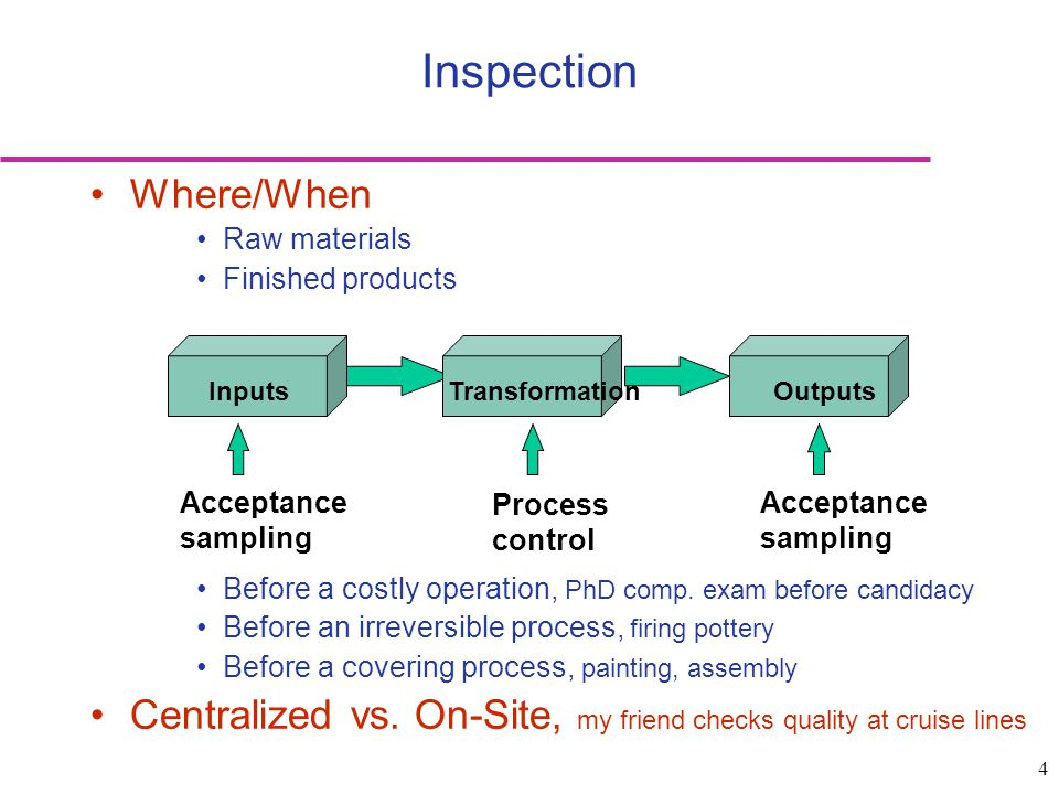 5 Examples of Inspection Points