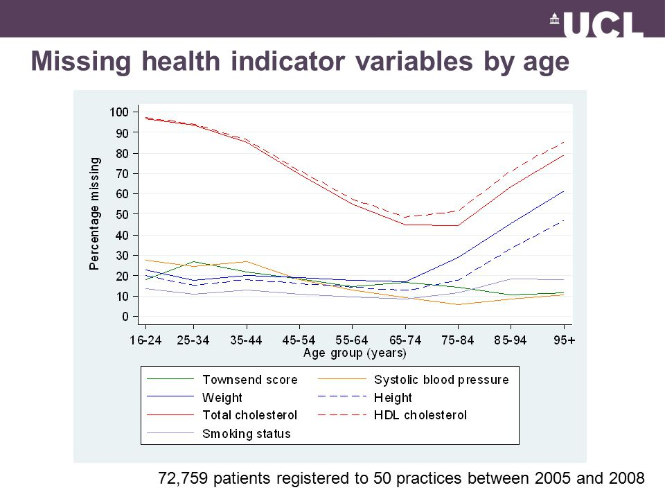 Missing health indicator variables by age 72,759 patients registered to 50 practices between 2005 and 2008