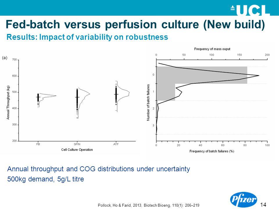 14 Annual throughput and COG distributions under uncertainty 500kg demand, 5g/L titre Pollock, Ho & Farid, 2013, Biotech Bioeng, 110(1): 206–219 Fed-b