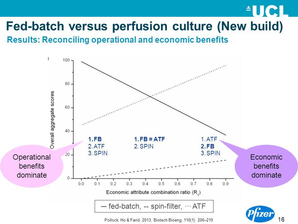 16 1.FB = ATF 2.SPIN 1.ATF 2.FB 3.SPIN 1.FB 2.ATF 3.SPIN Economic benefits dominate Operational benefits dominate Pollock, Ho & Farid, 2013, Biotech B