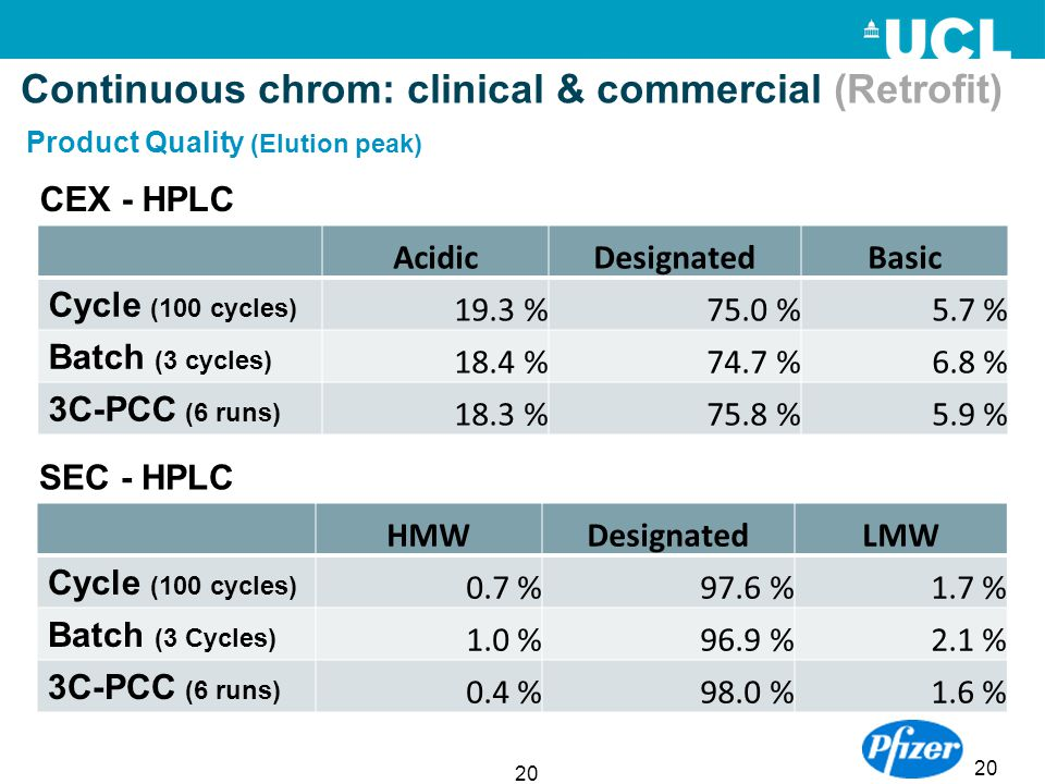 20 AcidicDesignatedBasic Cycle (100 cycles) 19.3 %75.0 %5.7 % Batch (3 cycles) 18.4 %74.7 %6.8 % 3C-PCC (6 runs) 18.3 %75.8 %5.9 % HMWDesignatedLMW Cy