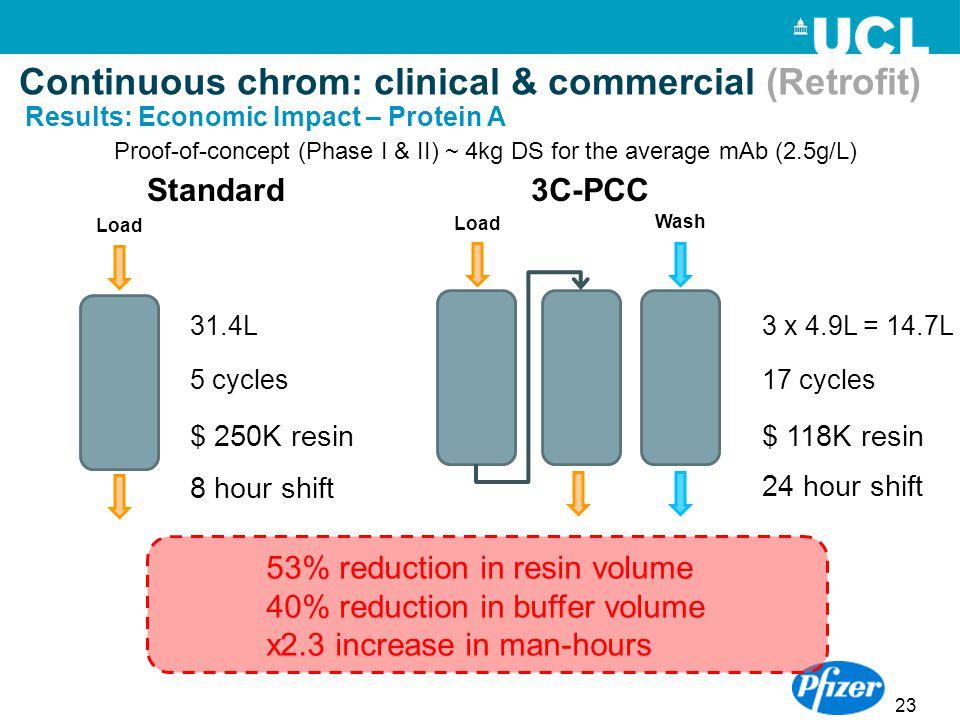 23 Standard3C-PCC 5 cycles17 cycles 31.4L3 x 4.9L = 14.7L $ 250K resin$ 118K resin 53% reduction in resin volume 40% reduction in buffer volume x2.3 i