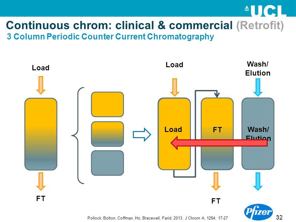 32 3 Column Periodic Counter Current Chromatography Load FT Wash/ Elution Load FT Load FT Wash/ Elution Pollock, Bolton, Coffman, Ho, Bracewell, Farid