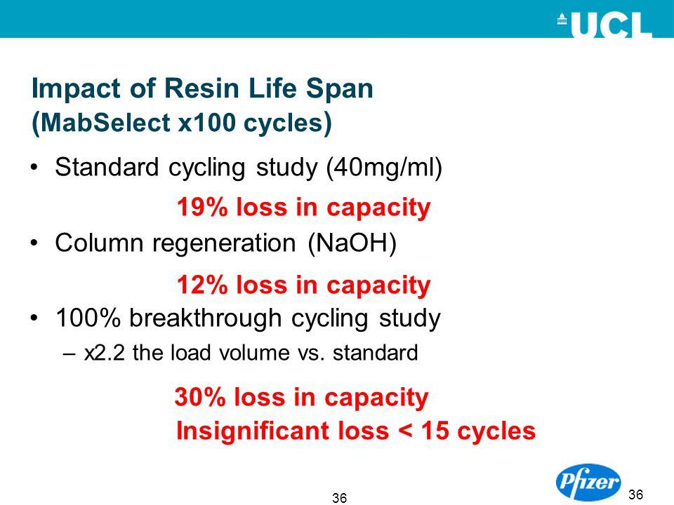 36 Impact of Resin Life Span ( MabSelect x100 cycles ) Standard cycling study (40mg/ml) Column regeneration (NaOH) 100% breakthrough cycling study –x2