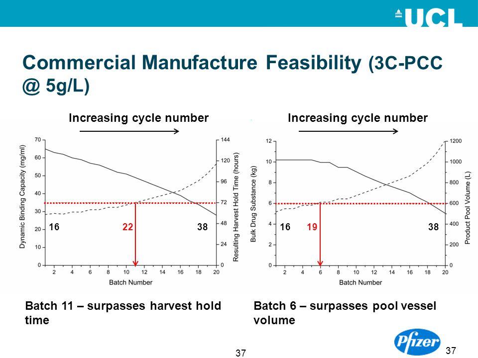 37 Commercial Manufacture Feasibility (3C-PCC @ 5g/L) 37 Batch 11 – surpasses harvest hold time Batch 6 – surpasses pool vessel volume Increasing cycl